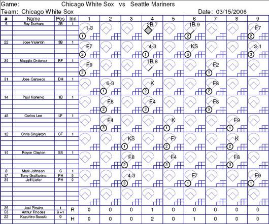 Pin Printable Sheet Baseball Scorecard on Pinterest